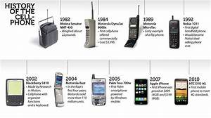 History of First mobile phones in world ! — Steemit
