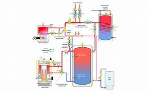 Controls And Documentation For A Sophisticated Heating System