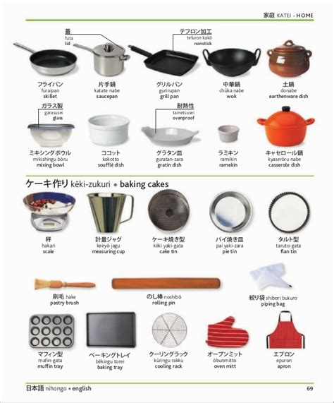 Kitchen Equipment Glossary kitchen utensils names in outlet oven pan paper