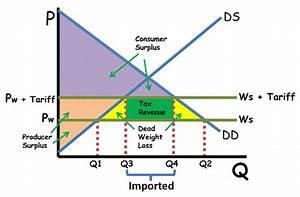 4 Keys to Trade and Tariff Graphs - AP/IB/College ...