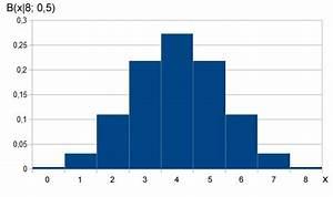 Binomialverteilung Berechnen : binomialverteilung stochastik ~ Themetempest.com Abrechnung