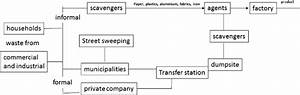 Flow Chart For Solid Waste Streams And Scavengers Role In