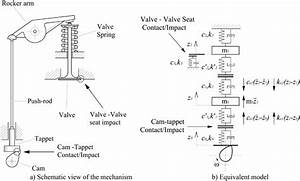 Dynamic Model For The Valve Train System