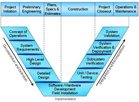 Regional Its Architecture Guidance Document