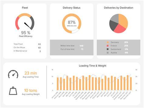 logistics dashboards  templates  warehouses
