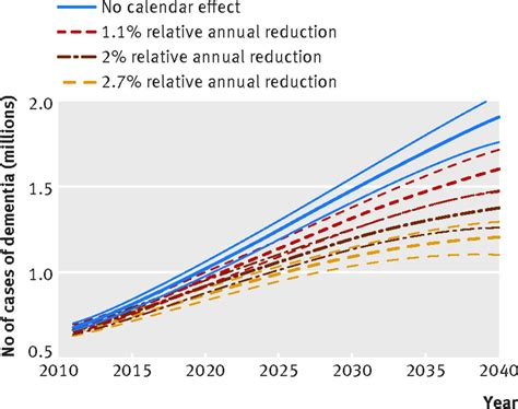 temporal trend dementia incidence projections