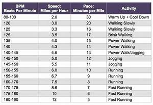 Music Beats Per Minute Chart Create A Playlist That Motivates You Transform Personal