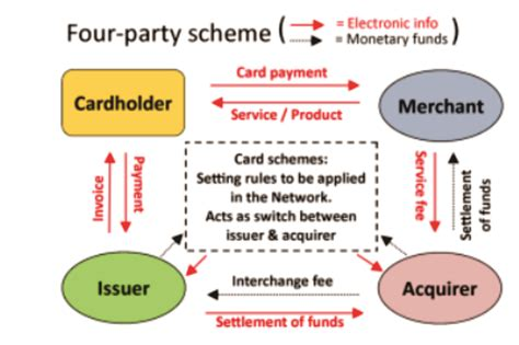 The payment card networks that choose to adopt the code will abide by the policies outlined below and ensure compliance by their participants (e.g. Offline Payment Acceptance: A Puzzle and an Opportunity « MicroSave