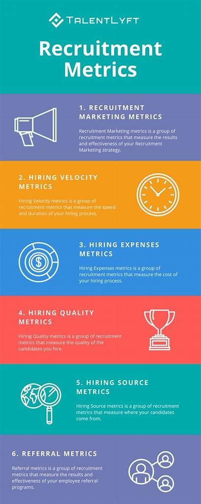 Metrics Recruiting Types Infographic Recruitment Example Talentlyft