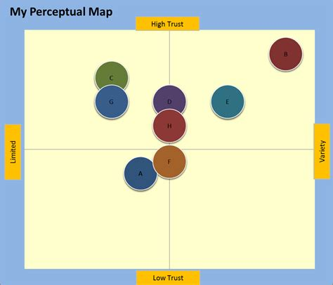 perceptual map template which is the best perceptual map