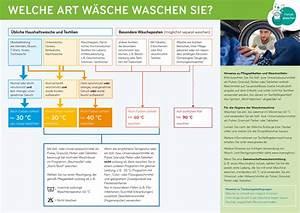 Wie Heizt Man Richtig : w sche richtig waschen tipps ~ Markanthonyermac.com Haus und Dekorationen