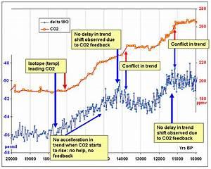 Durchschnittstemperatur Berechnen : co2 und klima geowissenschaften chemieonline forum ~ Themetempest.com Abrechnung