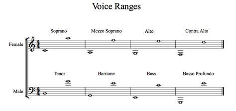five octave vocal range vocal range chart and corresponding voice types