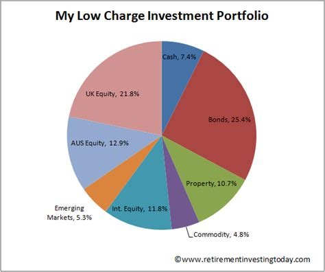 Retirement Investing Today January 2015. Tire Stores Syracuse Ny Dhaka Medical College. National University Degree Result. Allstate Insurance Bakersfield Ca. 2001 Bmw 325i Oil Change Sql Server Data Tools. Definition Of Jumbo Loan Sell My Diamond Ring. Online Study Accounting Rackspace Data Center. Ccrn Certification Course Page Rank Analysis. Dental Implants Gainesville Denton Law Firm
