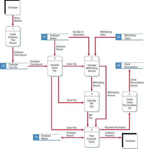 Angular2 Template Syntax Array Map by Diagrams Checking The Data Flow Diagrams For Errors