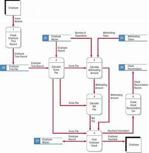 Logical Data Flow Diagram  Logical  Free Engine Image For