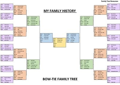 Family History Charts: Easy to Use, Free to Download