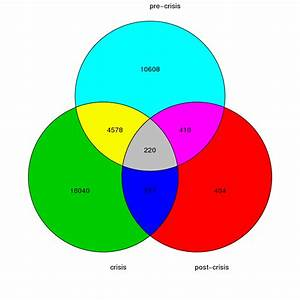 Plotting A Colorful Venn Diagram With R