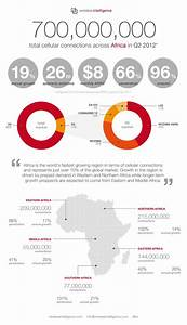 17 Best images about Facts on Pinterest | Facts, Africa ...