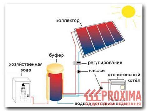 Расплавленная соль для хранения солнечной энергии .