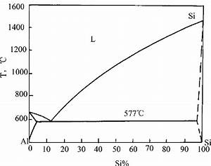 33 Al Si Phase Diagram