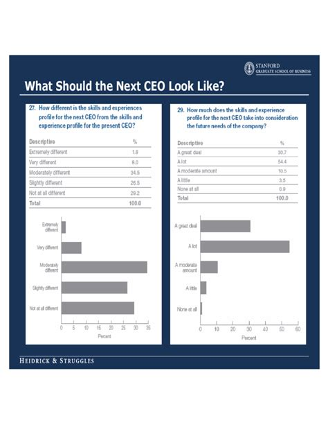 Ceo Succession Planning Template ceo succession planning template free