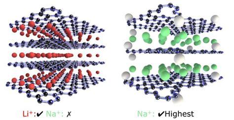 lithium sodium batteries improved  graphene oxide