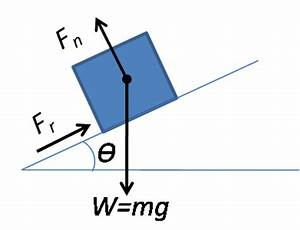 Types of Forces - Gravitational, Electric, Frictional ...