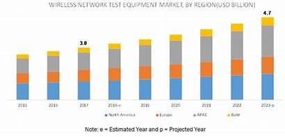 Equipment Network Market Test Wireless Forecast Cagr
