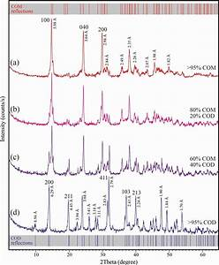 Xrpd Diffraction Diagrams Of Calcium Oxalate Monohydrate