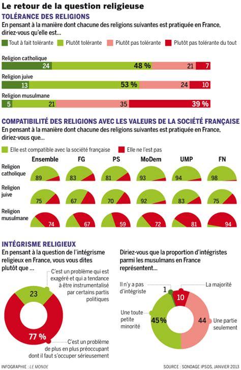 un sondage sur la colocation un énième sondage sur l intolérance de l islam ou