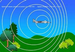 DopplerEffect Physics,_点力图库