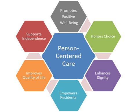 person centered care epass