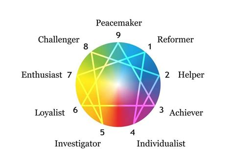 Enneagram Test by Top 10 Most Popular Personality Assessment Tests And How