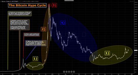 grafico simples  historico de preco  bitcoin desde