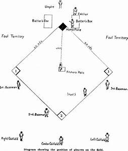 Baseball Positions Diagram