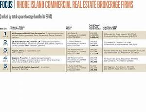 Top 5 Commercial Real Estate Brokerage Firms