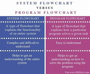 What Is The Difference Between System Flowchart And