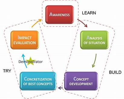 Tools Methodology Methodologies Xfive Structuring