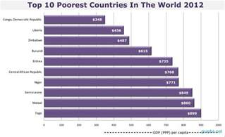 top 10 poorest countries in the world 2012 infographics graphs net