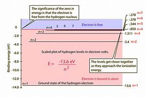 Hydrogen Energies And Spectrum