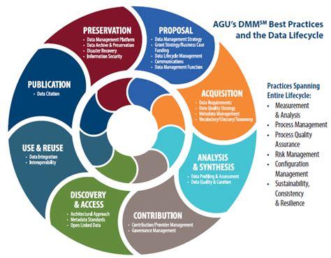 Data Management Assessment Program