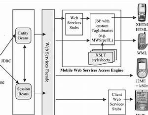 Architecture For Mobile Erp System Based On Soa Concept
