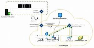 Set Up Azure Backup Server For Azure Vmware Solution