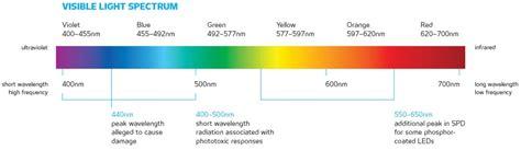 blue light wavelength blue light hazard and leds fact or fiction