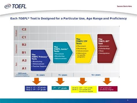 toefl family  assessments iief