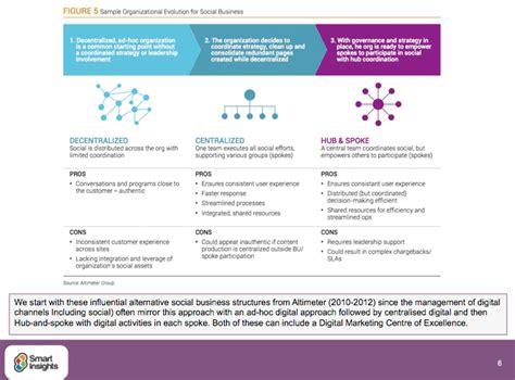digital marketing course structure digital marketing team structure smart insights digital