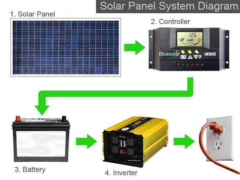 solar panel system diagram solar power authority