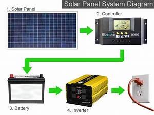 Solar-panel-system-diagram