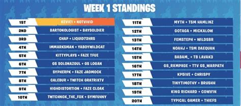 fortnite summer skirmish tournament results winners